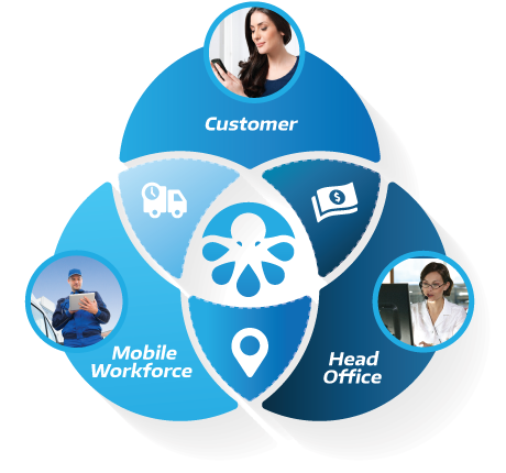 customer and mobile workforce management