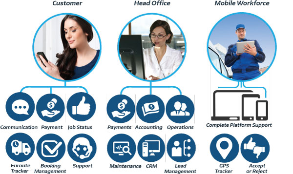 mobile workforce and customer booking management features