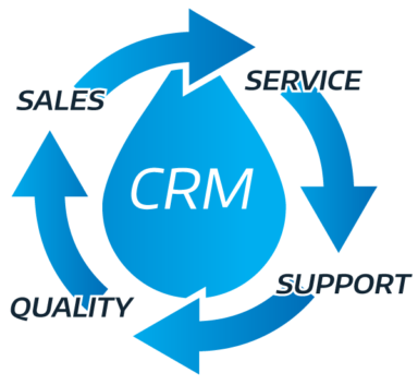CRM cycle service support quality sales