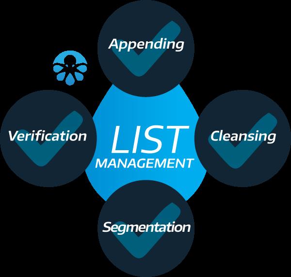 mailing list management